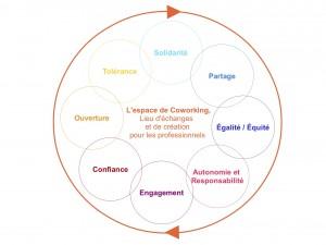 Schéma valeurs coworking Issoire
